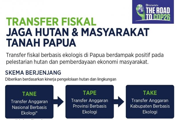 Infografik_Transfer Fiskal Jaga Hutan dan Masyarakat Tanah Papua