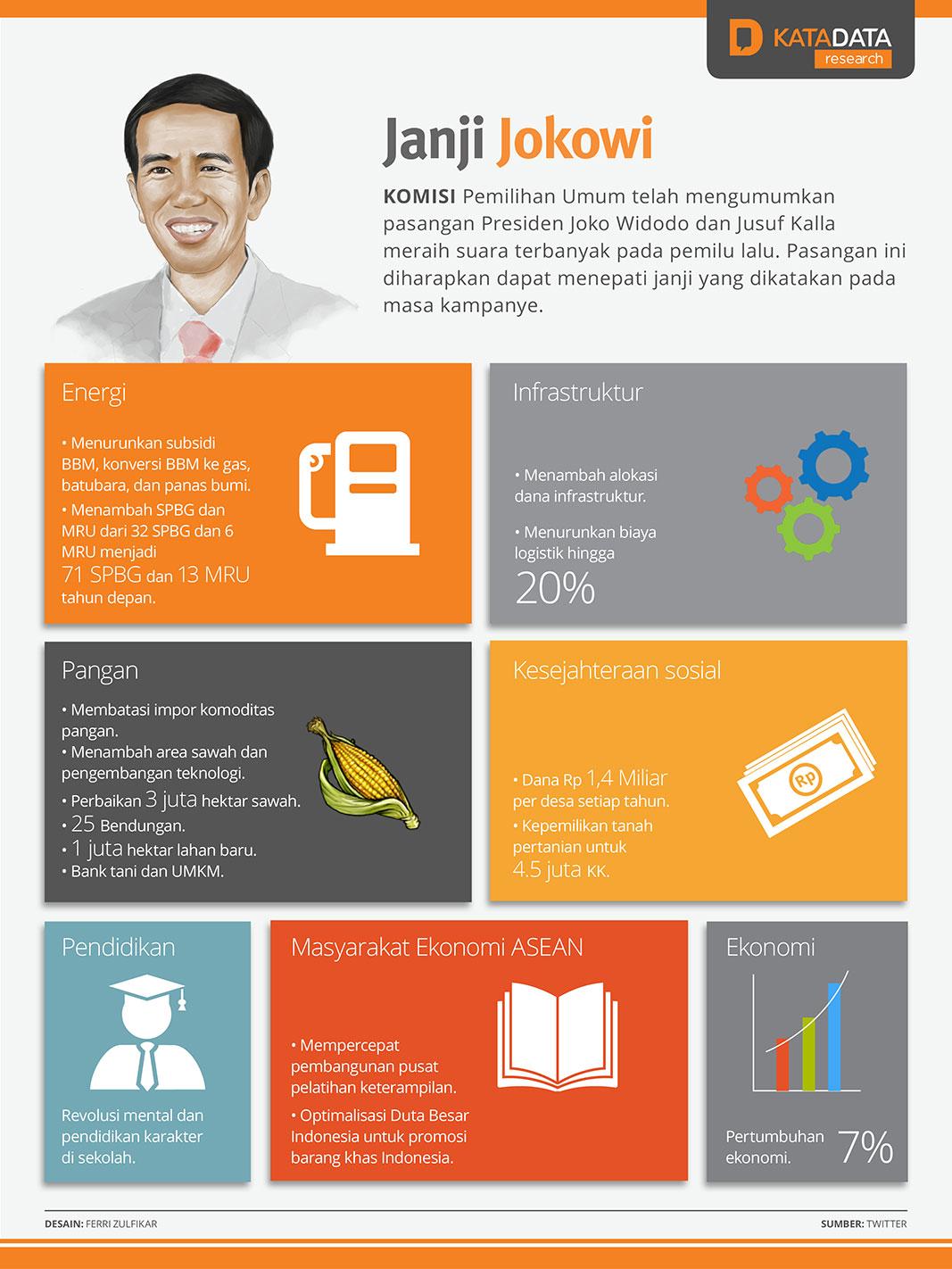 Jani Ekonomi Jokowi
