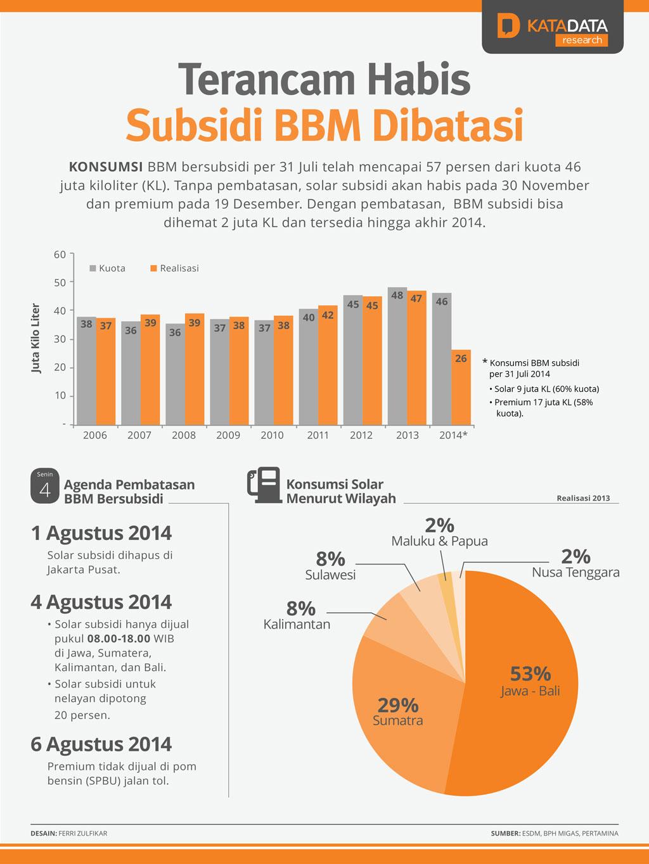 Terancam Habis, Subsidi BBM Dibatasi
