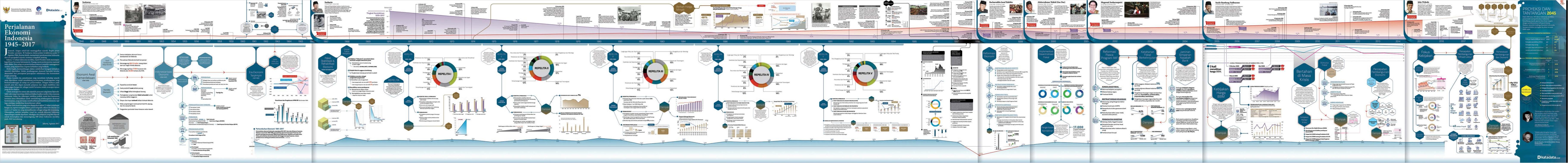 infografik sejarah ekonomi indonesia